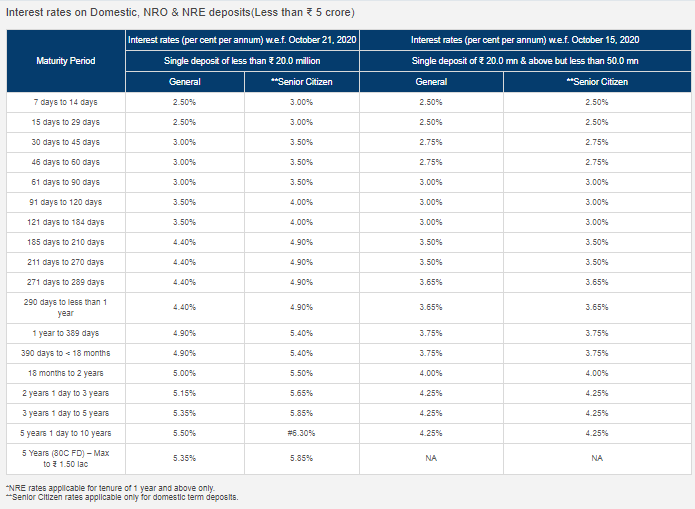 hdfc bank fixed deposit interest rates for nri